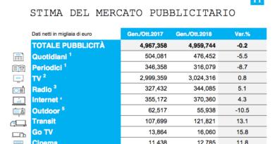 Il mercato pubblicitario in Italia a ottobre 2018