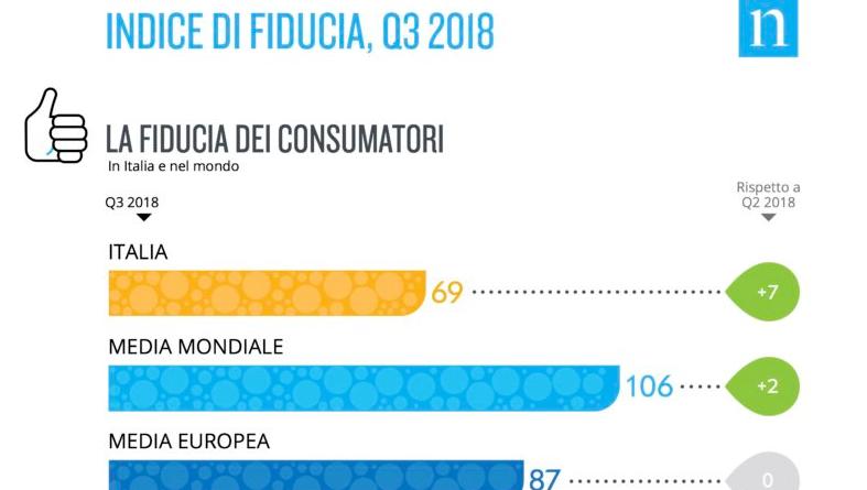 Indice di fiducia dei consumatori italiani aumenta di 7 punti