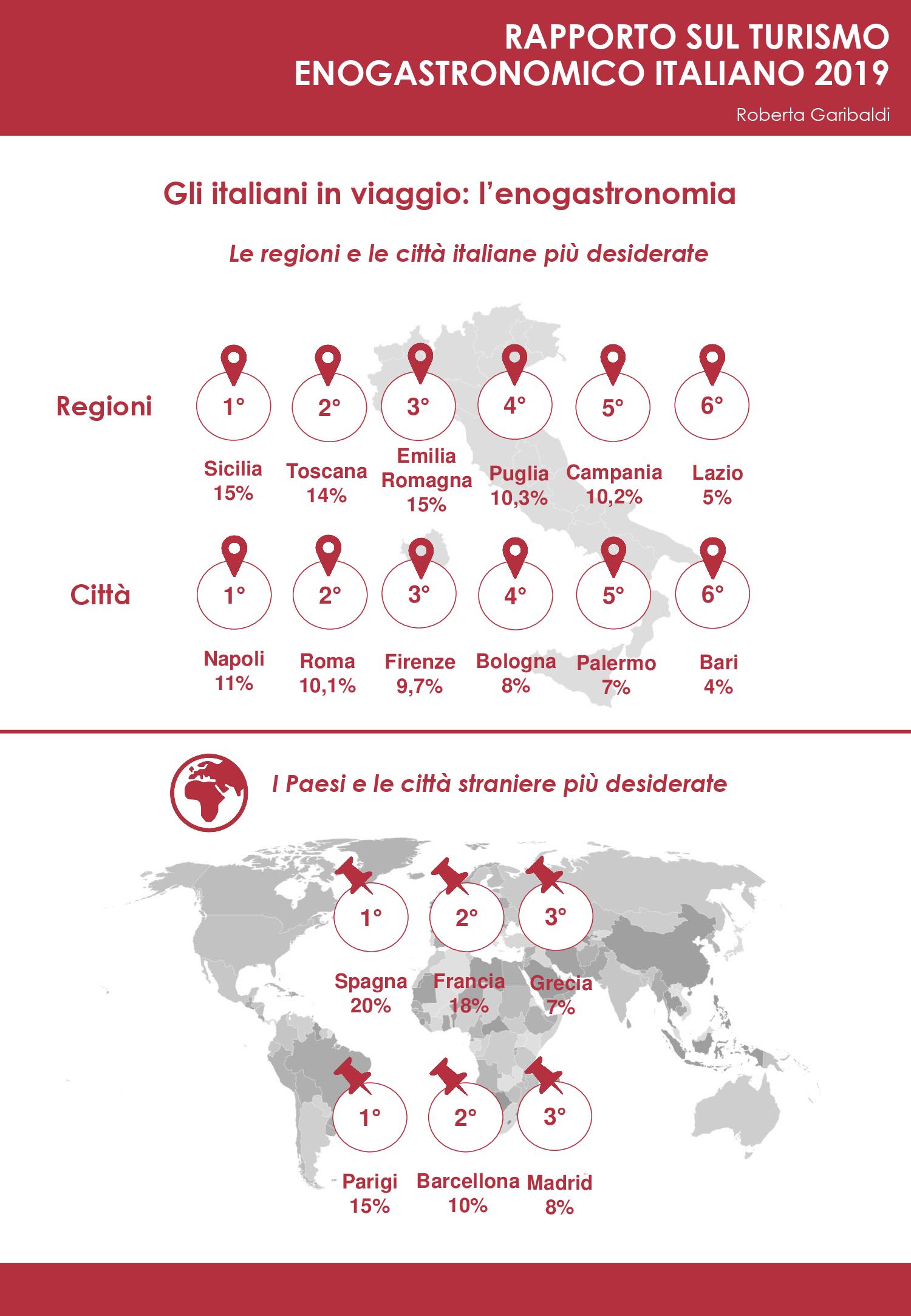 Infografica Rapporto turismo enogastronomico 02