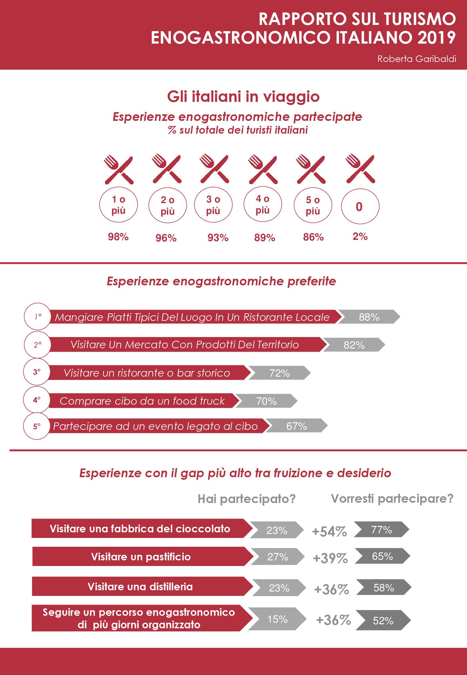 Infografica Rapporto turismo enogastronomico 03