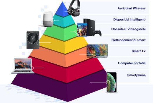 Visual_LovingTech-piramide