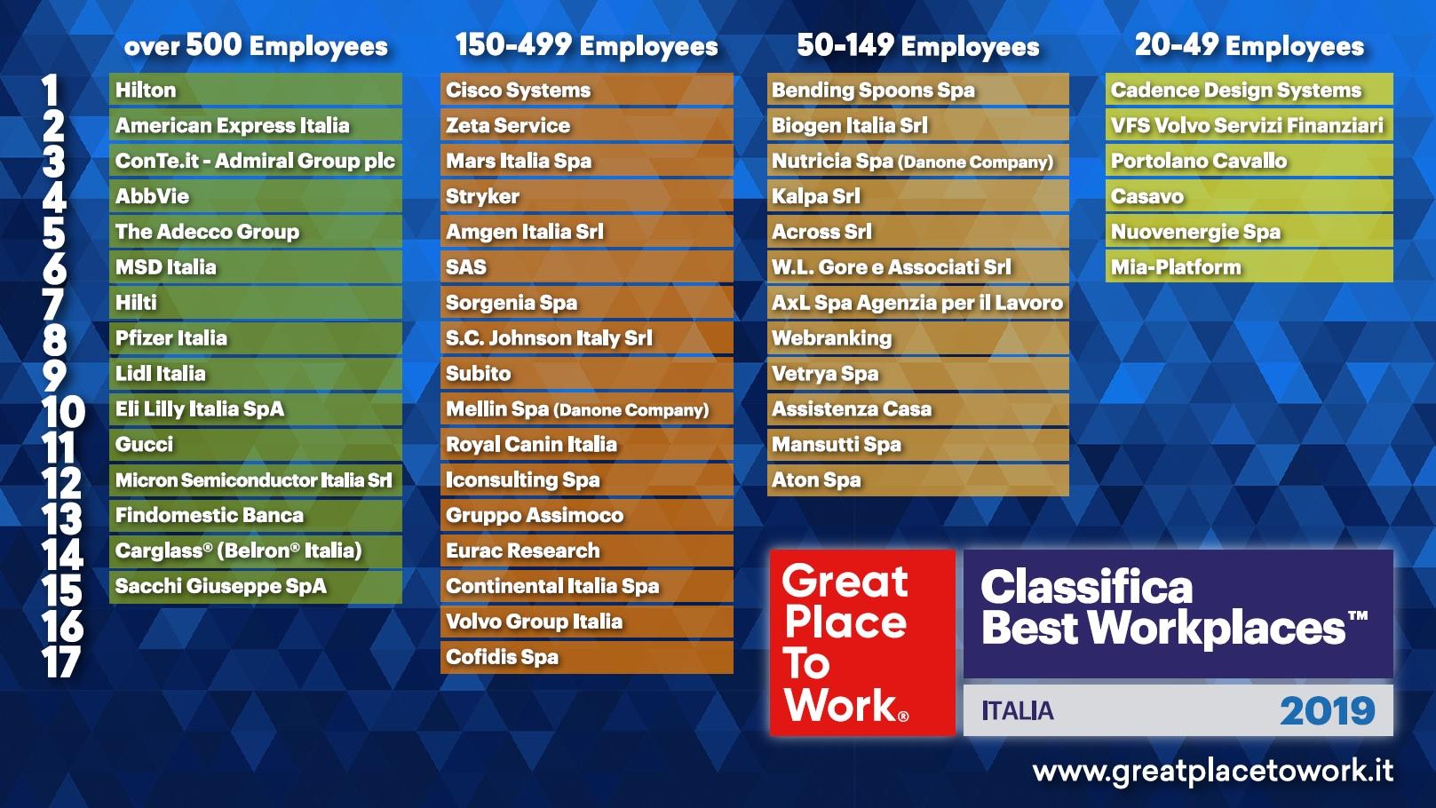 Classifica Best Workplaces Italia 2019