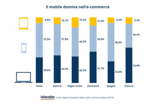 Il mobile domina nell'e-commerce (idealo)