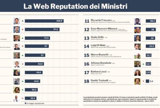 RS_Infografica-Ministri-Marzo-2019
