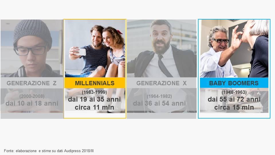 Audipress Deep Dive_Generazioni