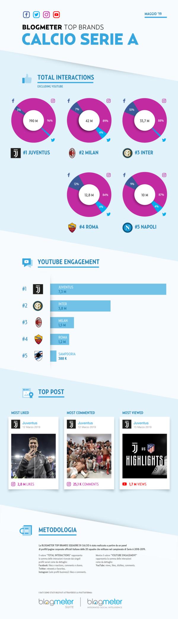 TopBrands-Infografica_Ok