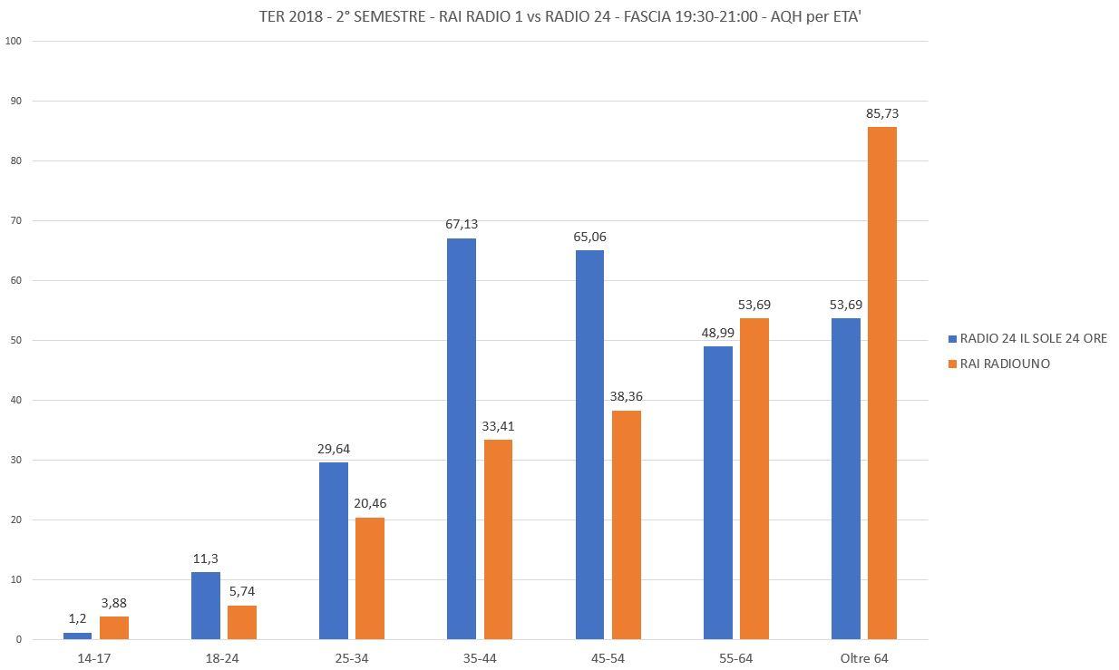 TER-2018-S2-RAI-RADIO-1-vs-RADIO-24-AQH-per-ETA