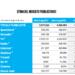 Nielsen: il mercato pubblicitario in Italia a luglio 2018
