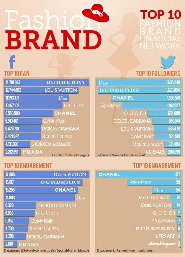 top-brand-social