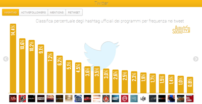 AudiSocialTv-Twitter-Hashtag-nov-luglio-2013-Reputation-Manager