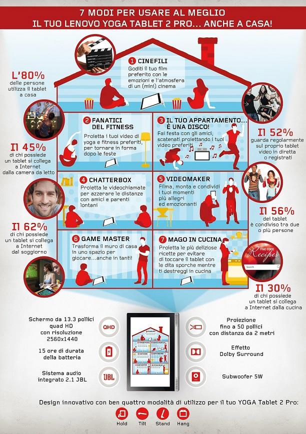 Lenovo_Infografica YOGA Tablet 2 Pro