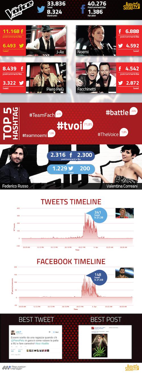 InfograficaTheVoice-8Apr2015_AudisocialTV-Reputation-Manager