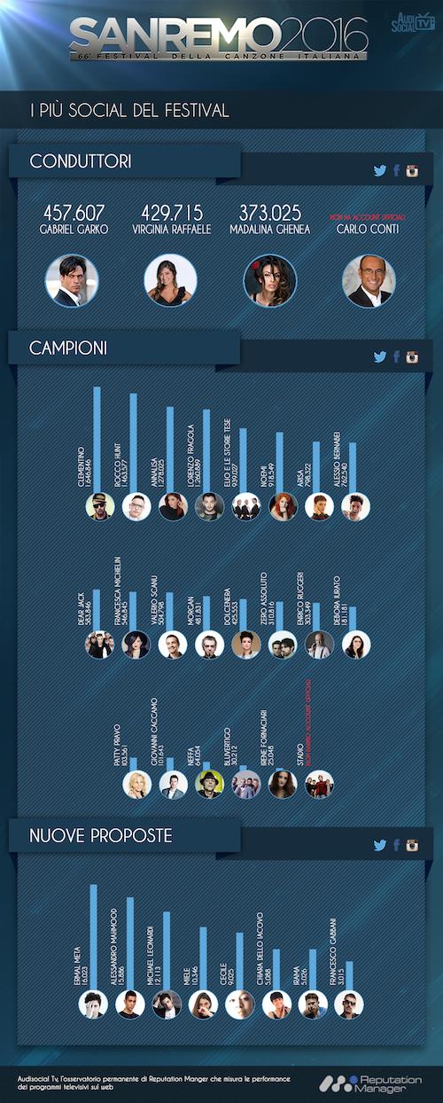 Sanremo2016_Classifica-Social_RepManager