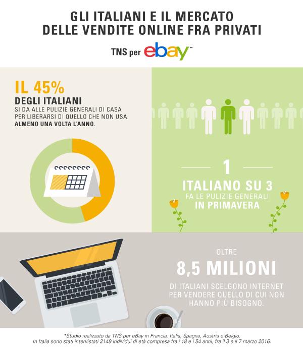 eBay_VenditeOnlineC2C_infografica_1