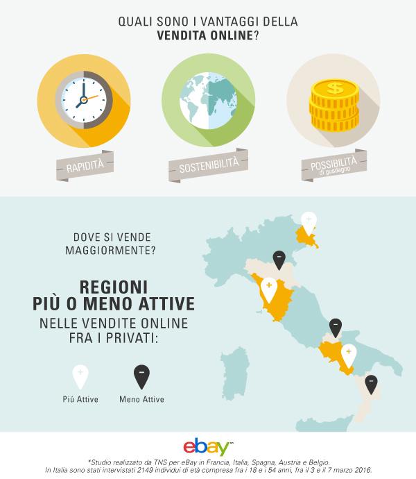 eBay_VenditeOnlineC2C_infografica_2