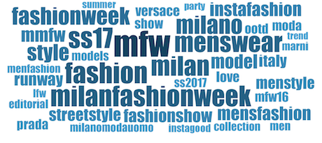 Fashion Index_Cloud
