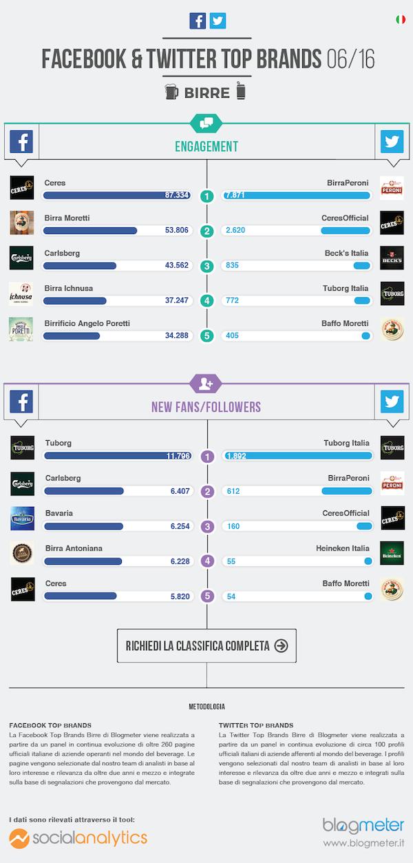 Top Brands_infografica