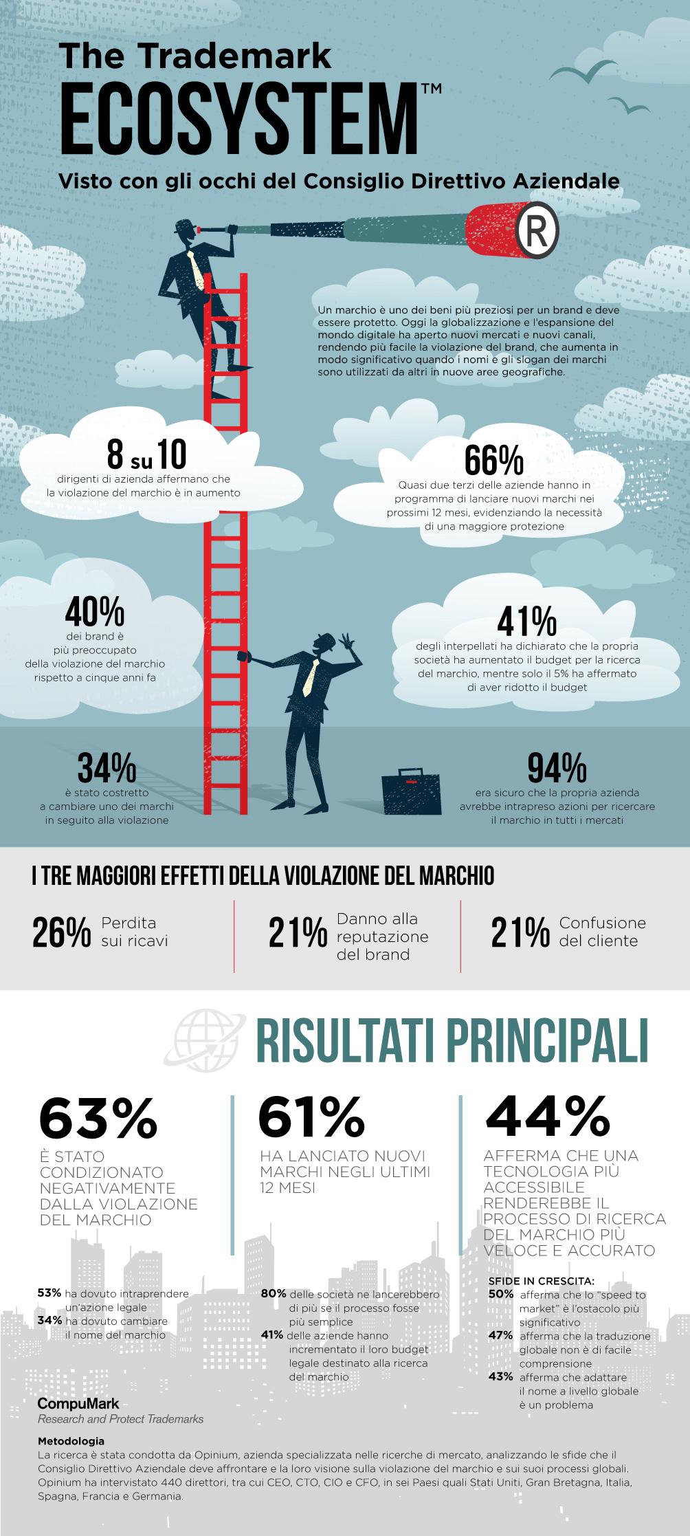 CM_TrademarkEcosystem_Infographic_ITA