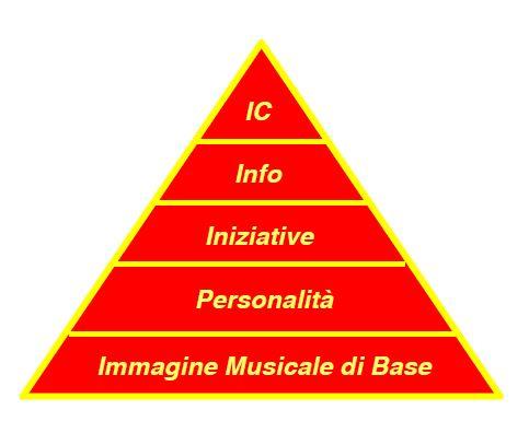 Formato-in-Piramide