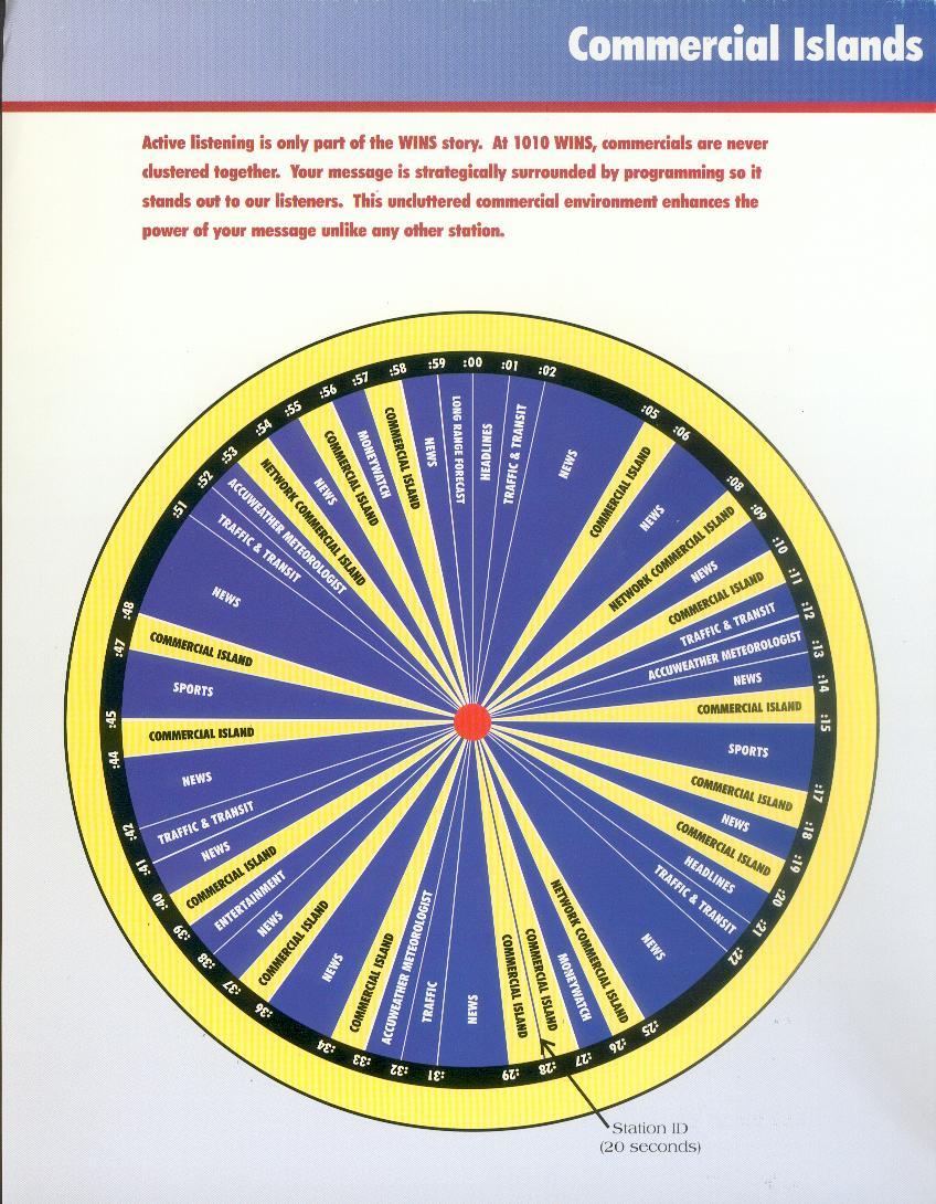 USA-WINS-COMMERCIAL-ISLANDS-CLOCK
