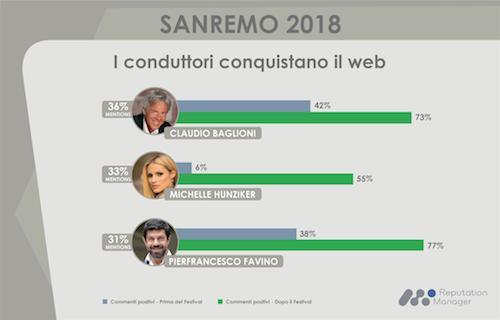 Sanremo-Infografica-Conduttori-14feb2018