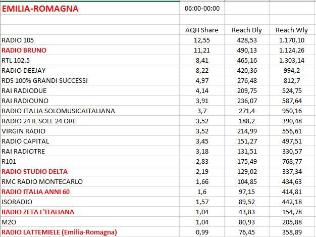 TER-2017-REG-8-Emilia-Romagna