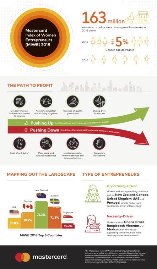 Infografica_Mastercard
