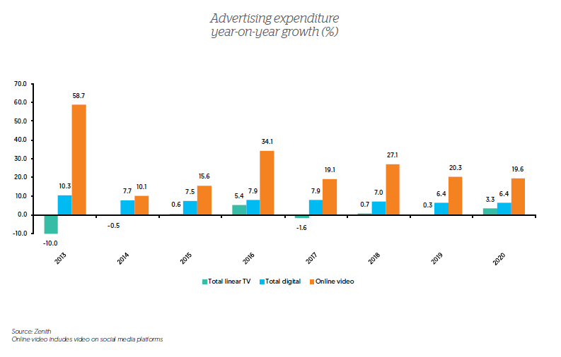 Video adspend growth in Italy