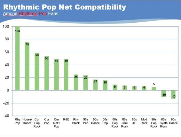 I segmenti musicali manifestano compatibilità differenti tra loro; in questo esempio quelle del Rhythmic Pop.
