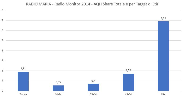 Radio-Maria-2014-AQH-Share