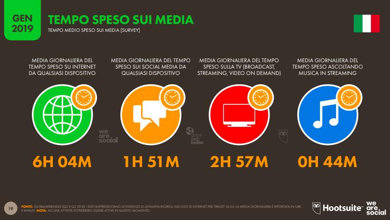 We Are Social_Tempo speso sui media