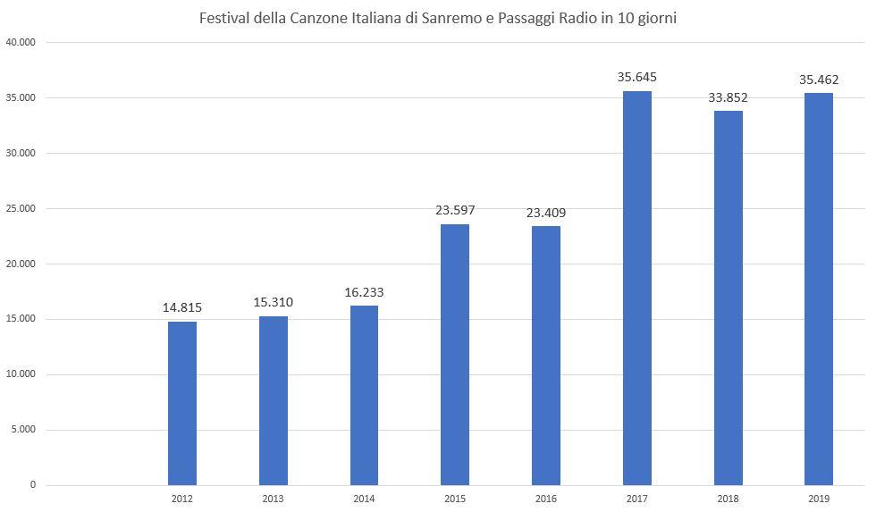 Festival-di-Sanremo-e-Airplay-Radio-2
