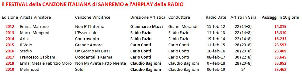Festival-di-Sanremo-e-Airplay-Radio