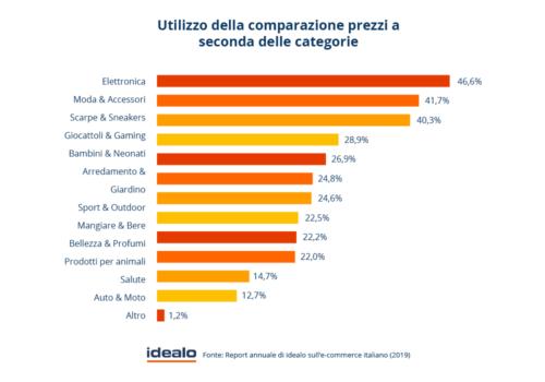 Utilizzo comparazione prezzi per categoria (idealo)