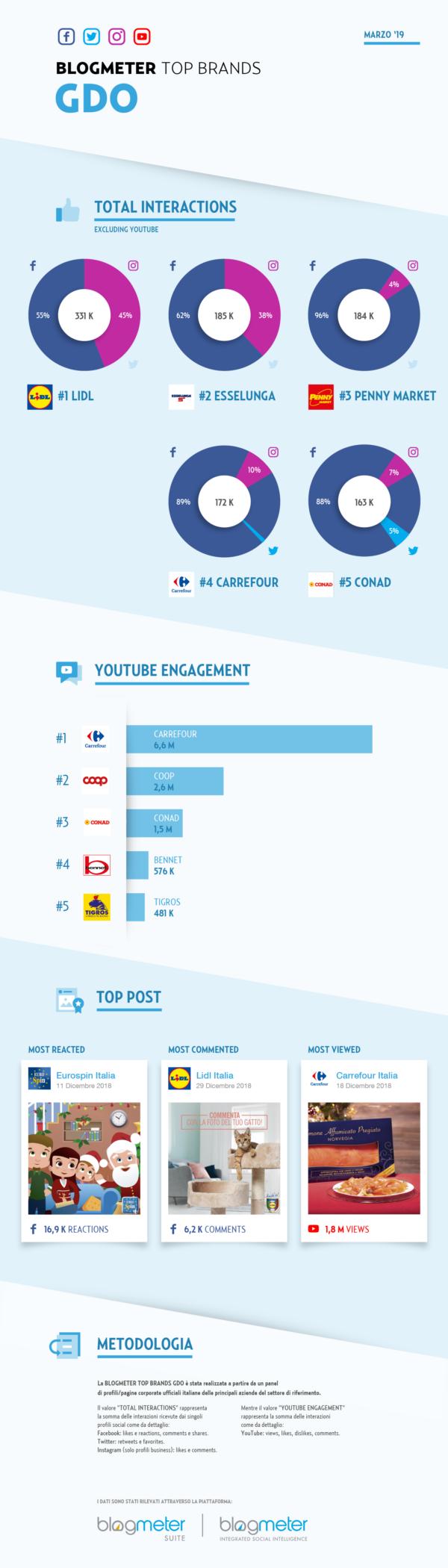 2019-03-BLM-TopBrands-Infografica