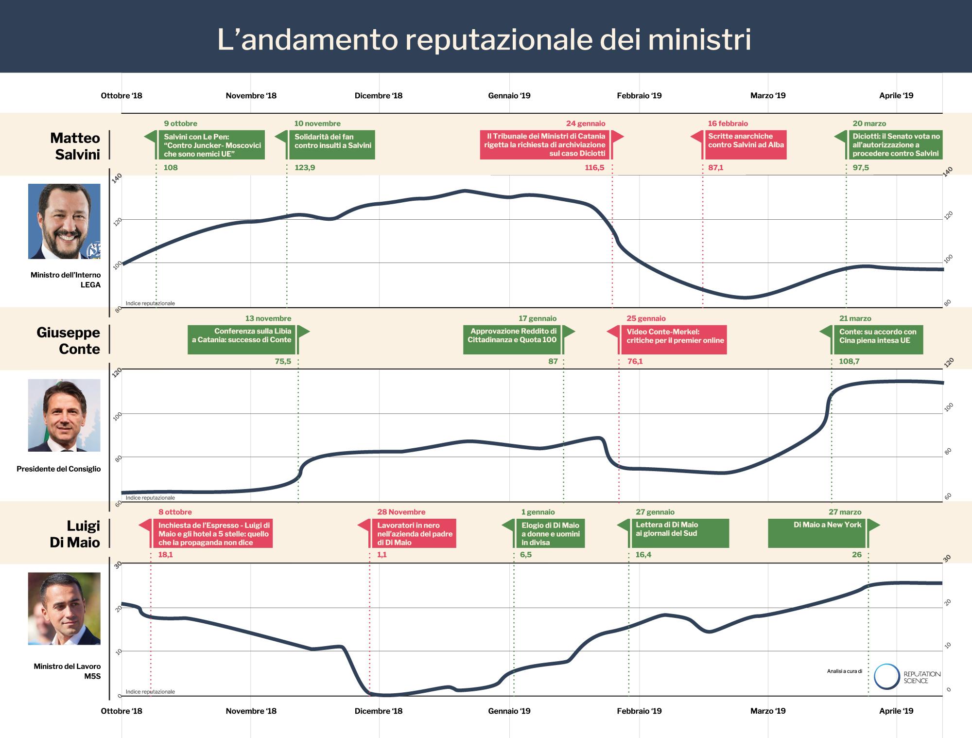 RS_Trend Reputazione_Salivini-Conte-Dimaio