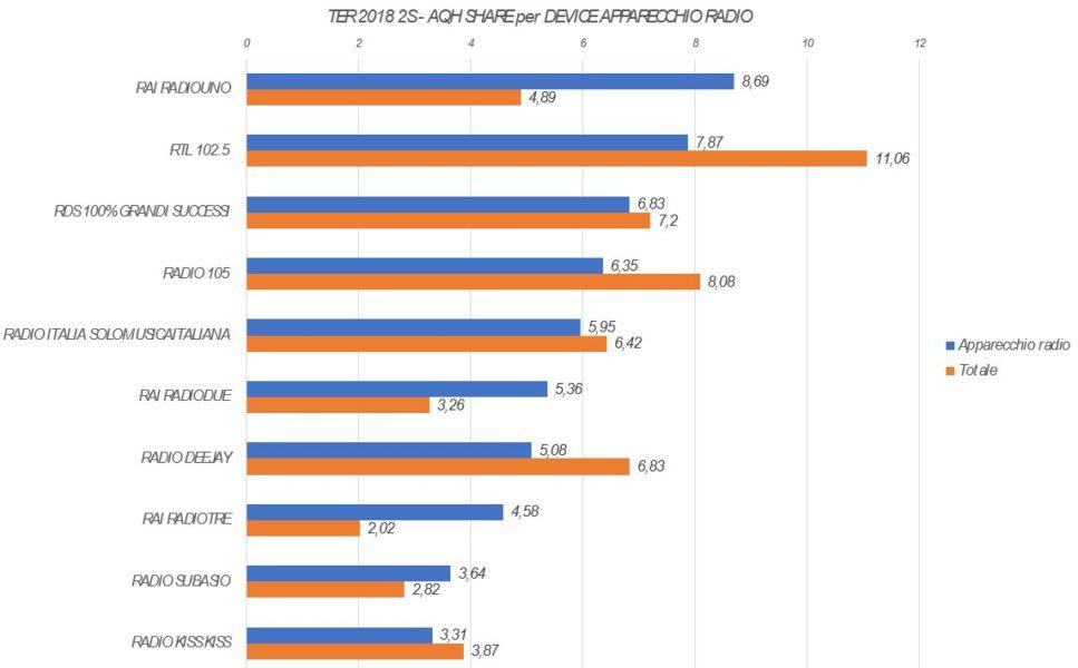 Trend-Ascolto-AQH-per-Device-1-Apparecchio-radio-967x600
