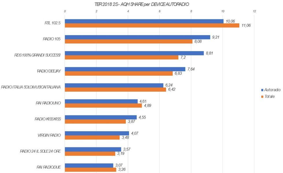 Trend-Ascolto-AQH-per-Device-1-Autoradio-978x600