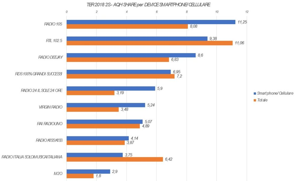 Trend-Ascolto-AQH-per-Device-1-Smartphone-Cellulare-982x600