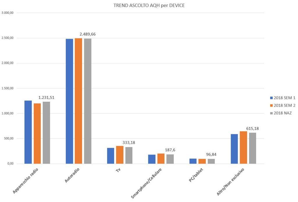 Trend-Ascolto-AQH-per-Device-1024x693