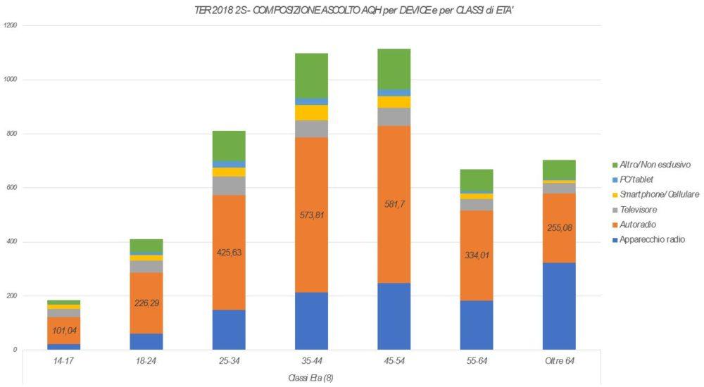 Trend-Ascolto-AQH-per-Device-2-1000x550