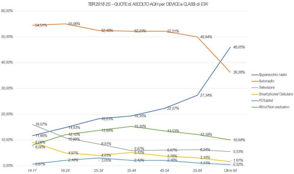 Trend-Ascolto-AQH-per-Device-3-1000x594