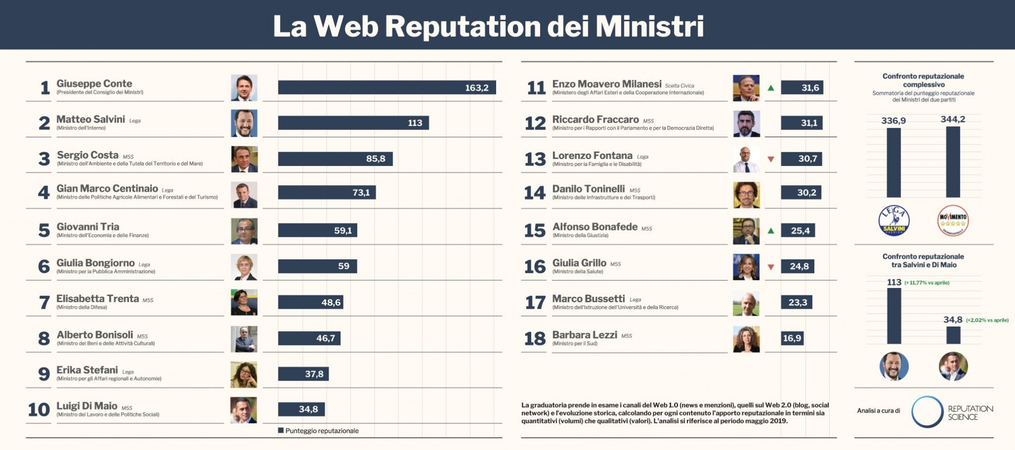 Infografica-Ministri-Maggio-2019