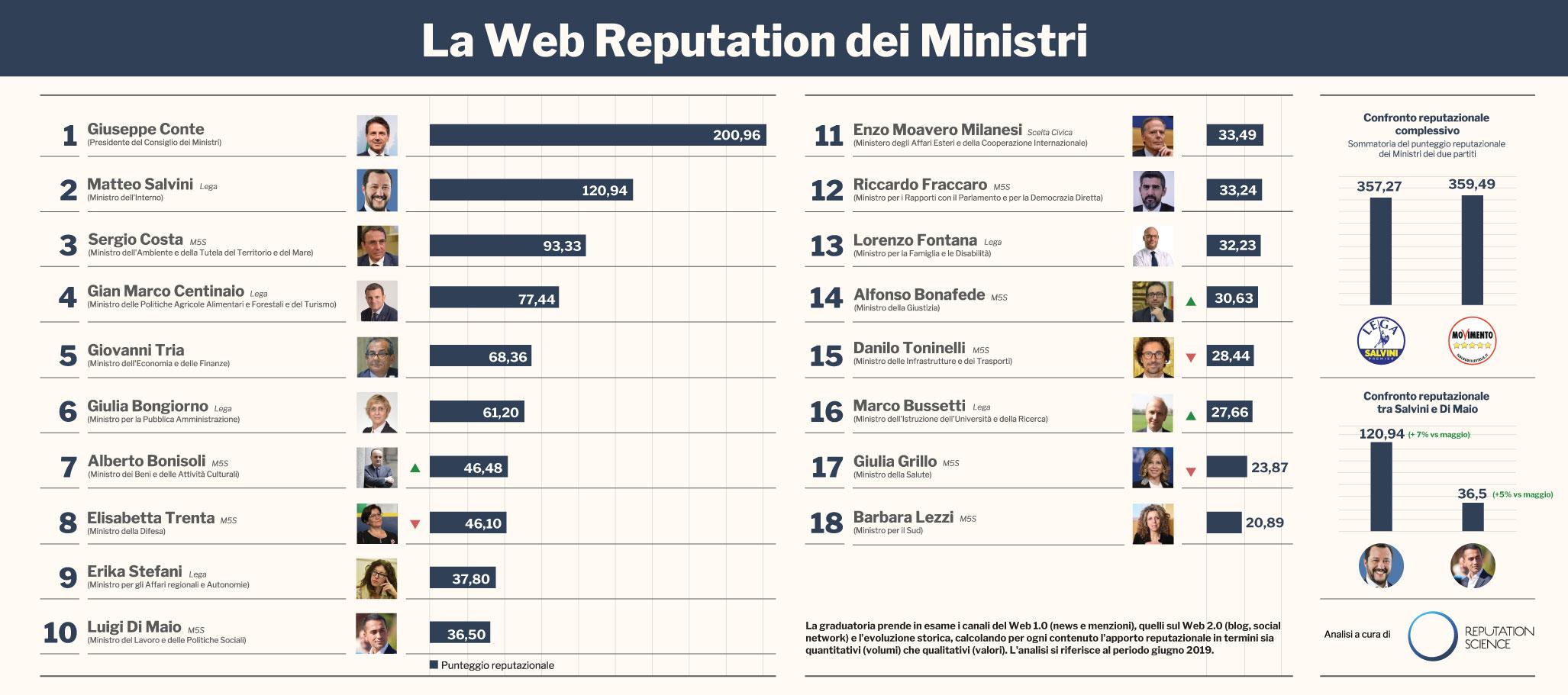 Infografica-Ministri-giugno-2019